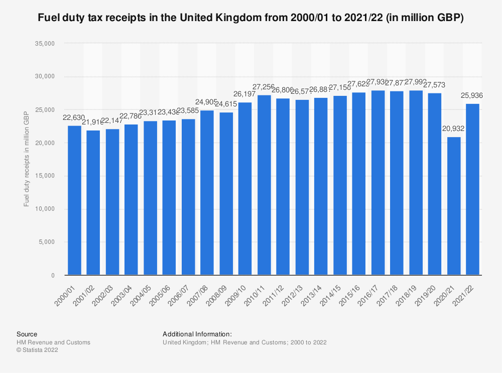 Statistic: United Kingdom (UK) HMRC fuel duty receipts from fiscal year 2000/01 to fiscal year 2018/19 (in billion GBP) | Statista