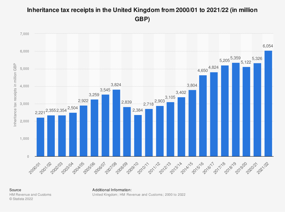Statistic: United Kingdom (UK) HMRC inheritance tax (IHT) receipts from fiscal year 2000/01 to fiscal year 2017/18 (in billion GBP) | Statista