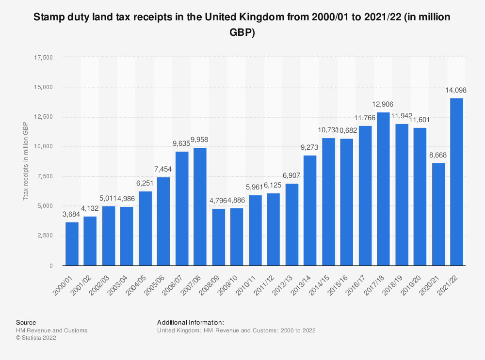 Statistic: Stamp duty land tax receipts in the United Kingdom from 2000/01 to 2019/20 (in billion GBP) | Statista