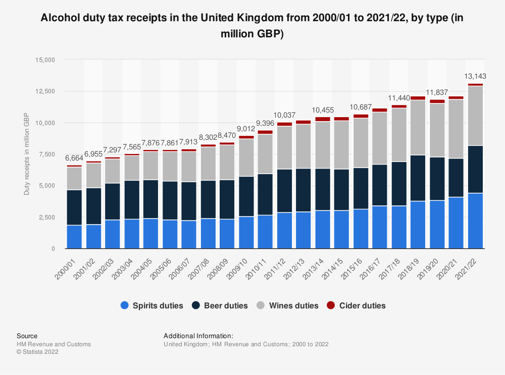 Statistic: United Kingdom (UK) HMRC alcohol duty receipts from fiscal year 2000/01 to fiscal year 2018/19, by alcohol type (in million GBP) | Statista