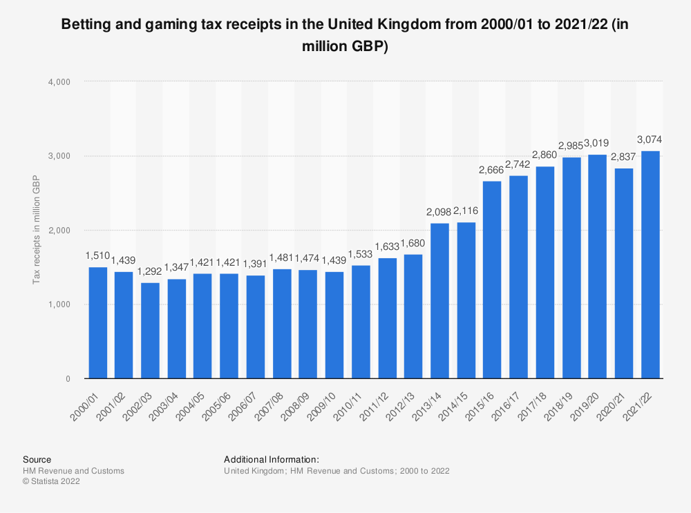 Statistic: United Kingdom (UK) HMRC betting and gaming tax receipts from fiscal year 2000/01 to fiscal year 2017/18 (in billion GBP) | Statista