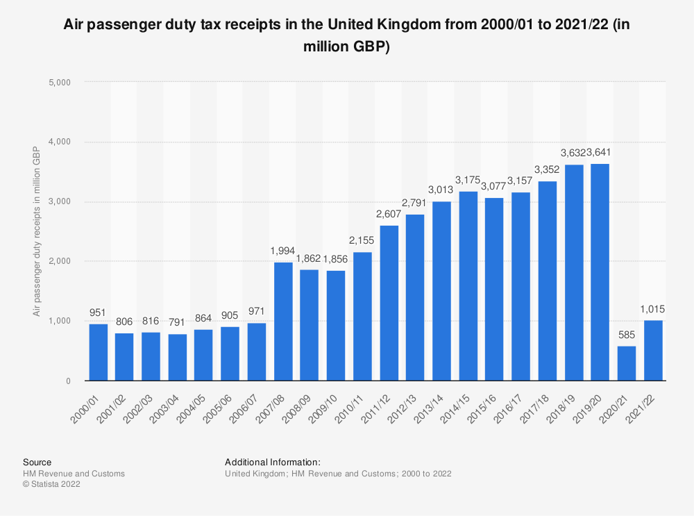 Statistic: United Kingdom (UK) HMRC air passenger duty receipts from fiscal year 2001/02 to fiscal year 2018/19 (in million GBP) | Statista