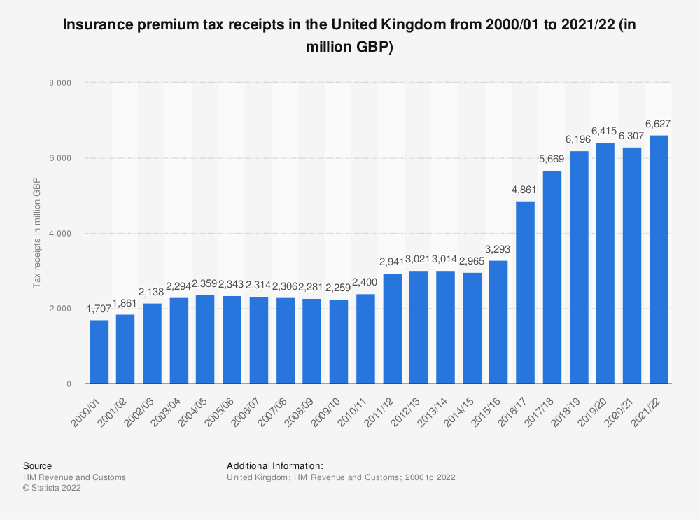 Statistic: Insurance premium tax receipts collected by HM Revenue & Customs in the United Kingdom (UK) from 2000/01 to 2017/18 (in billion GBP) | Statista