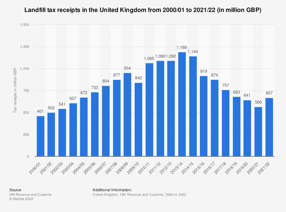 Statistic: United Kingdom (UK) HMRC landfill tax receipts from fiscal year 2000/01 to fiscal year 2018/19 (in million GBP) | Statista