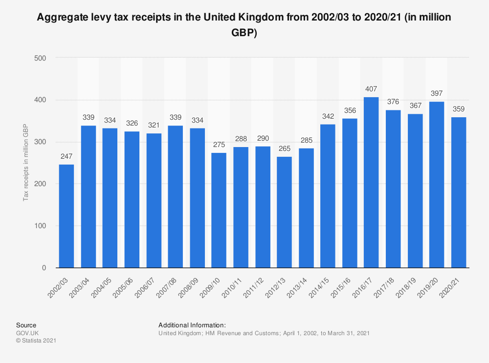 Statistic: United Kingdom (UK) HMRC aggregates levy receipts from fiscal year 2002/03 to fiscal year 2017/18 (in million GBP) | Statista