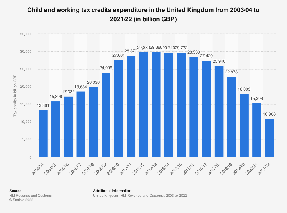 Statistic: United Kingdom (UK) HMRC child and working tax credits paid from fiscal year 2003/04 to fiscal year 2017/218 (in million GBP) | Statista