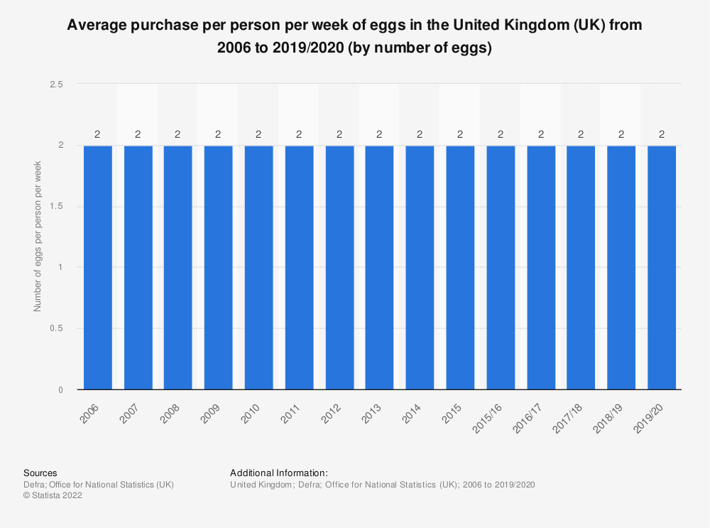 Statistic: Average purchase per person per week of eggs in the United Kingdom (UK) from 2006 to 2016/17 (by number of eggs) | Statista