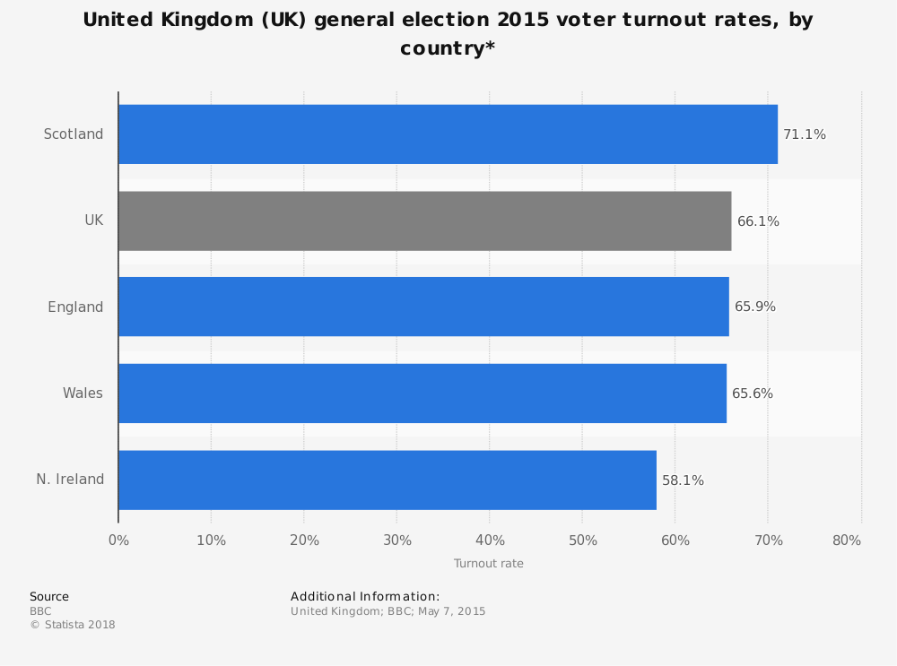 Statistic: United Kingdom (UK) general election 2015 voter turnout rates, by country* | Statista