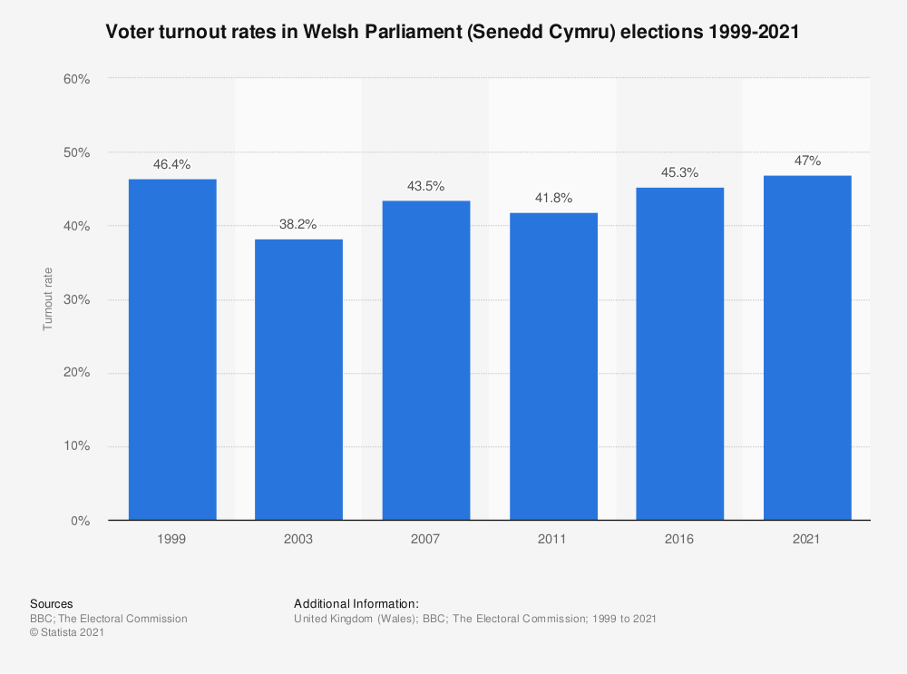 Statistic: Voter turnout rates in Welsh Assembly elections from 1999 to 2011 (constituency votes) | Statista