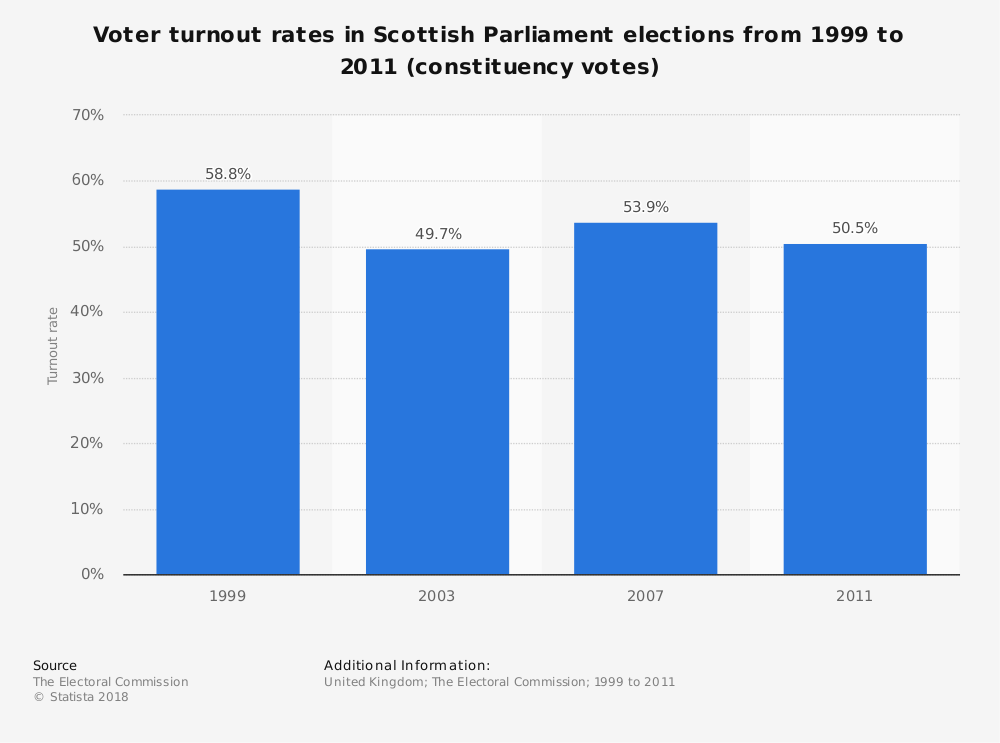 Statistic: Voter turnout rates in Scottish Parliament elections from 1999 to 2011 (constituency votes) | Statista
