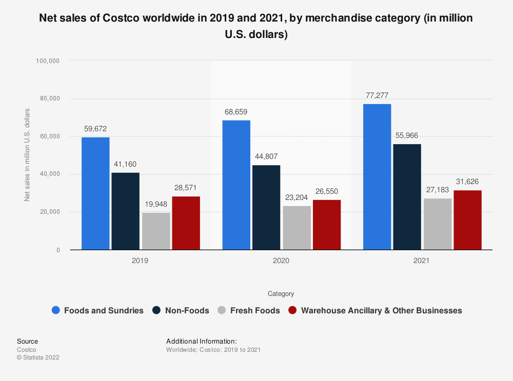 Statistic: Net sales of Costco worldwide in 2019 and 2020, by merchandise category (in million U.S. dollars)   Statista