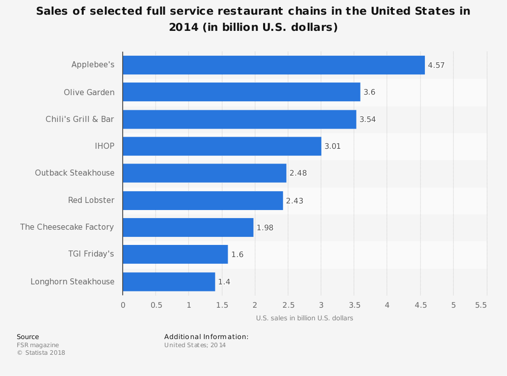 Statistic: Sales of selected full service restaurant chains in the United States in 2014 (in billion U.S. dollars) | Statista