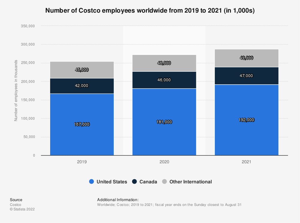 Statistic: Number of Costco employees worldwide from 2011 to 2020 (in 1,000s) | Statista