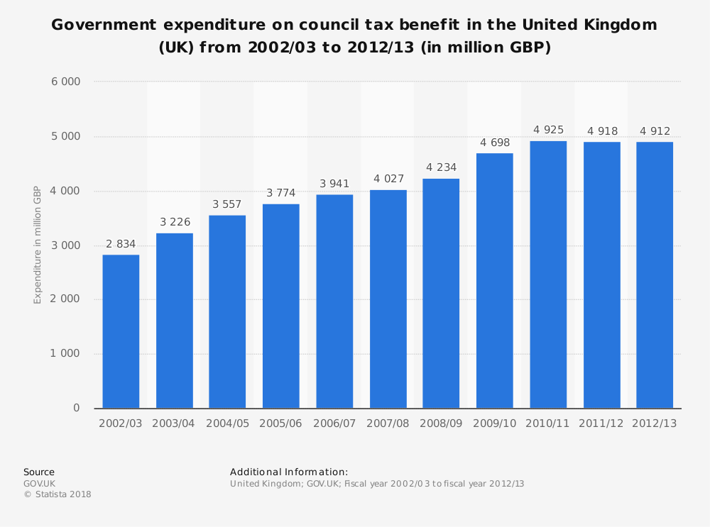 Statistic: Government expenditure on council tax benefit in the United Kingdom (UK)  from 2002/03 to 2012/13 (in million GBP) | Statista