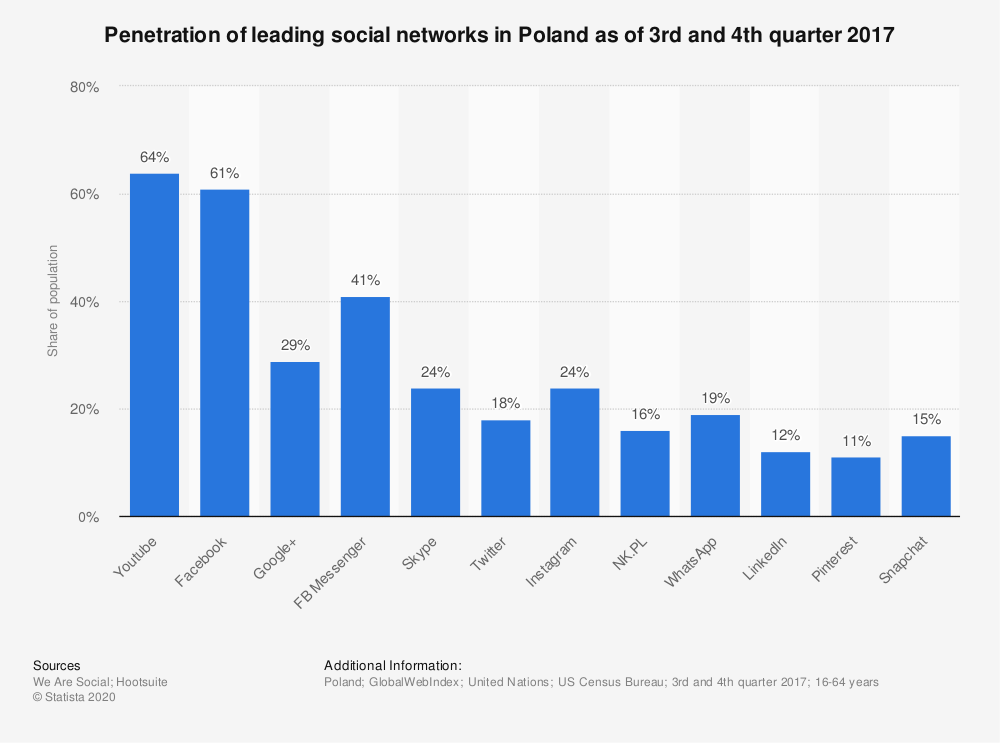 Statistic: Penetration of leading social networks in Poland as of 3rd and 4th quarter 2017 | Statista