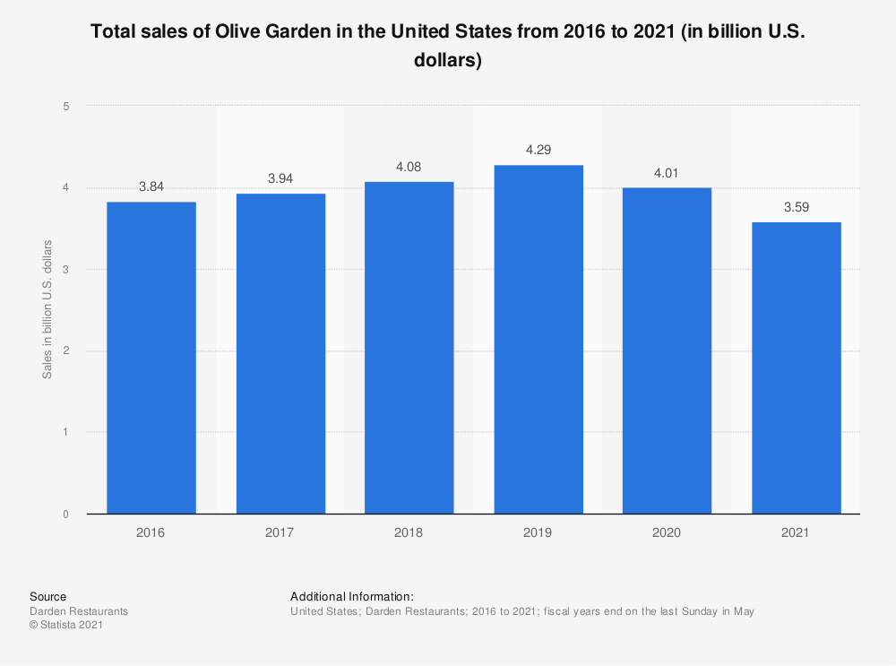 Statistic: Total sales of Olive Garden in the United States from 2016 to 2020 (in billion U.S. dollars)* | Statista