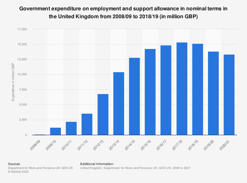 Statistic: Government expenditure on employment and support allowance in in the United Kingdom (UK) from 2008/09 to 2018/19 (in billion GBP) | Statista