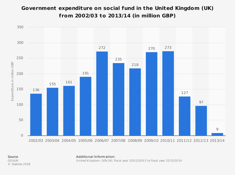 Statistic: Government expenditure on social fund in the United Kingdom (UK) from 2002/03 to 2013/14 (in million GBP) | Statista