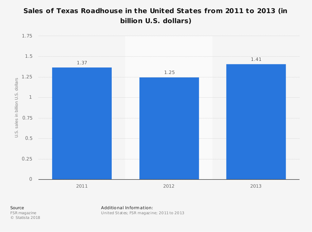 Statistic: Sales of Texas Roadhouse in the United States from 2011 to 2013 (in billion U.S. dollars) | Statista