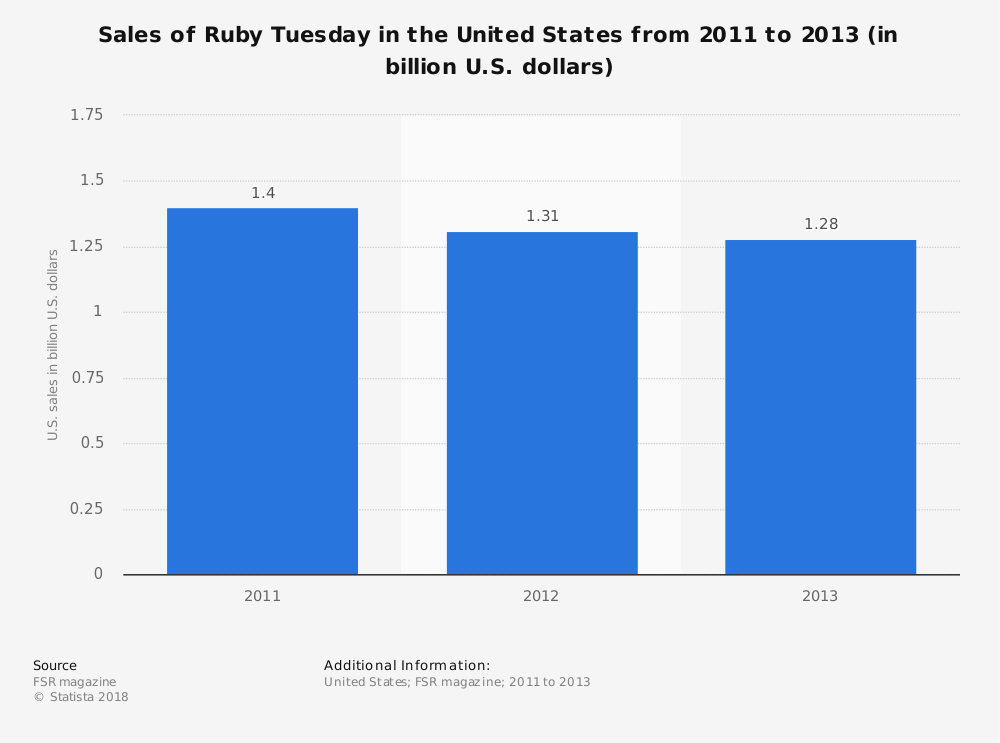 Statistic: Sales of Ruby Tuesday in the United States from 2011 to 2013 (in billion U.S. dollars) | Statista