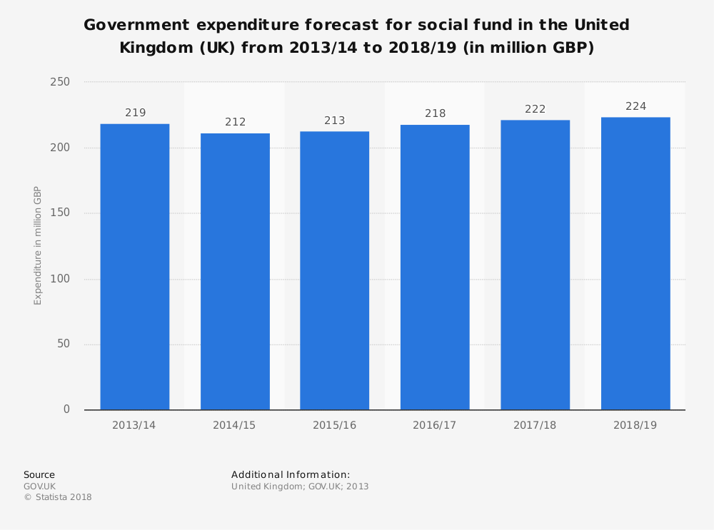 Statistic: Government expenditure forecast for social fund in the United Kingdom (UK) from 2013/14 to 2018/19 (in million GBP)   Statista