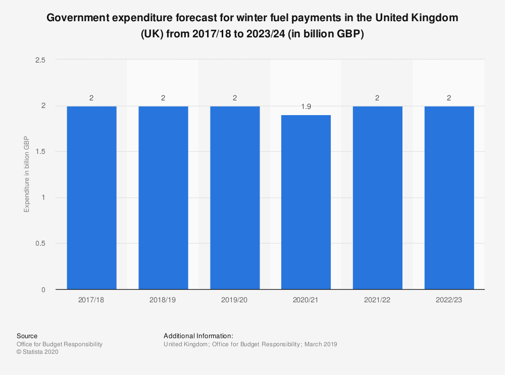 Statistic: Government expenditure forecast for winter fuel payments in the United Kingdom (UK) from 2017/18 to 2023/24 (in billion GBP) | Statista
