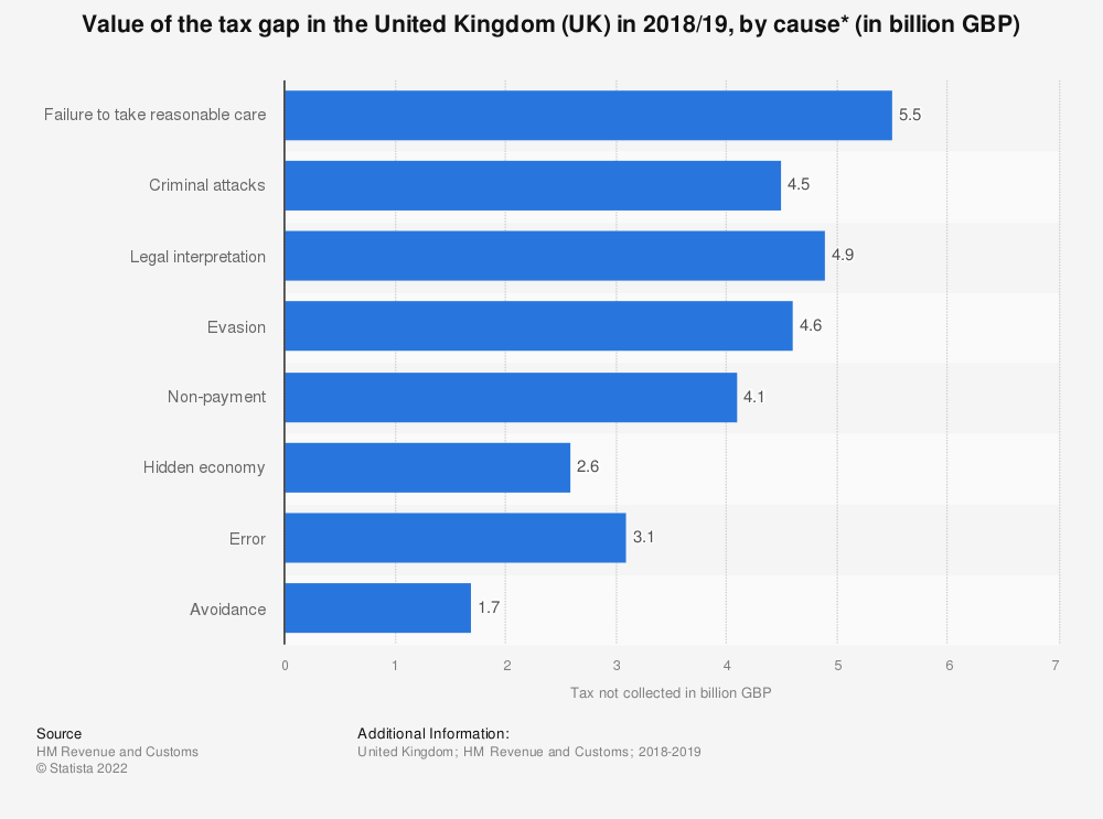 Statistic: Value of the tax gap in the United Kingdom (UK) in 2017/18, by cause* (in billion GBP) | Statista