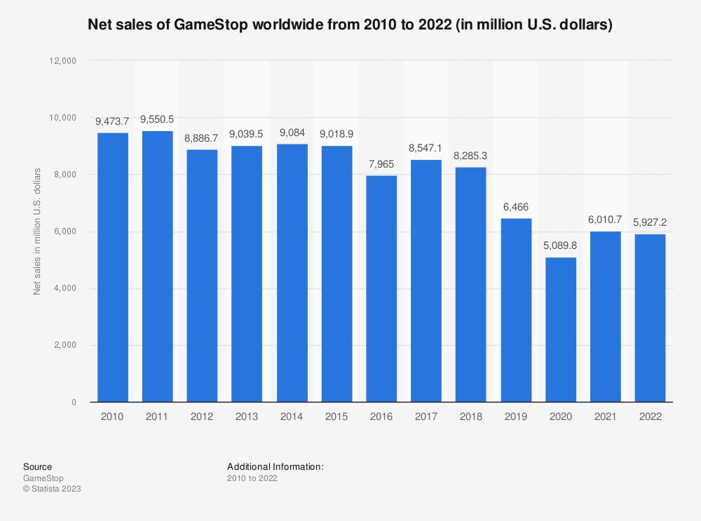 Net sales of GameStop worldwide 2010-2018 | Statista