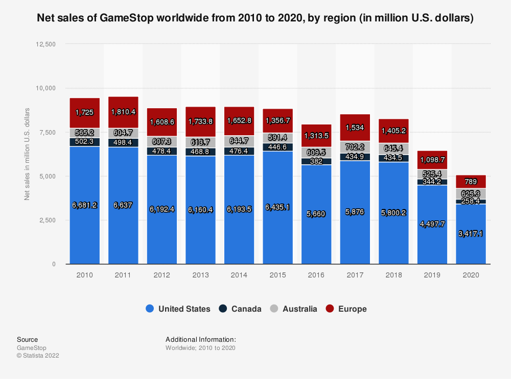 Statistic: Net sales of GameStop worldwide from 2010 to 2018, by region (in million U.S. dollars) | Statista