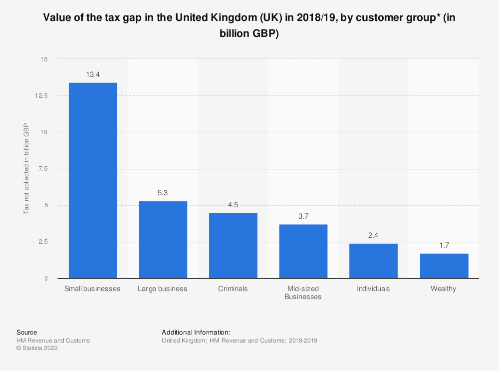 Statistic: Value of the tax gap in the United Kingdom (UK) in 2017/18, by customer group* (in billion GBP)  | Statista