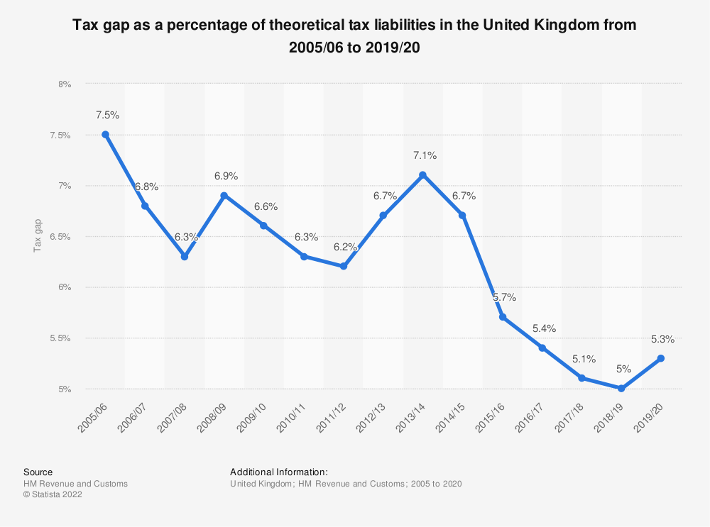 Statistic: Total United Kingdom (UK) tax gap from 2005/06 to 2017/18, as a percentage of total tax due | Statista
