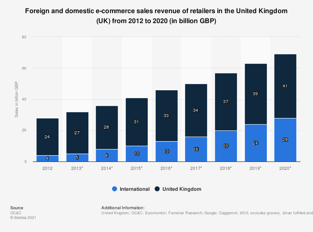 Statistic: Foreign and domestic e-commerce sales revenue of retailers in the United Kingdom (UK) from 2012 to 2020 (in billion GBP) | Statista