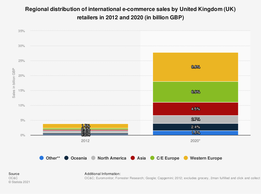 Statistic: Regional distribution of international e-commerce sales by United Kingdom (UK) retailers in 2012 and 2020 (in billion GBP) | Statista