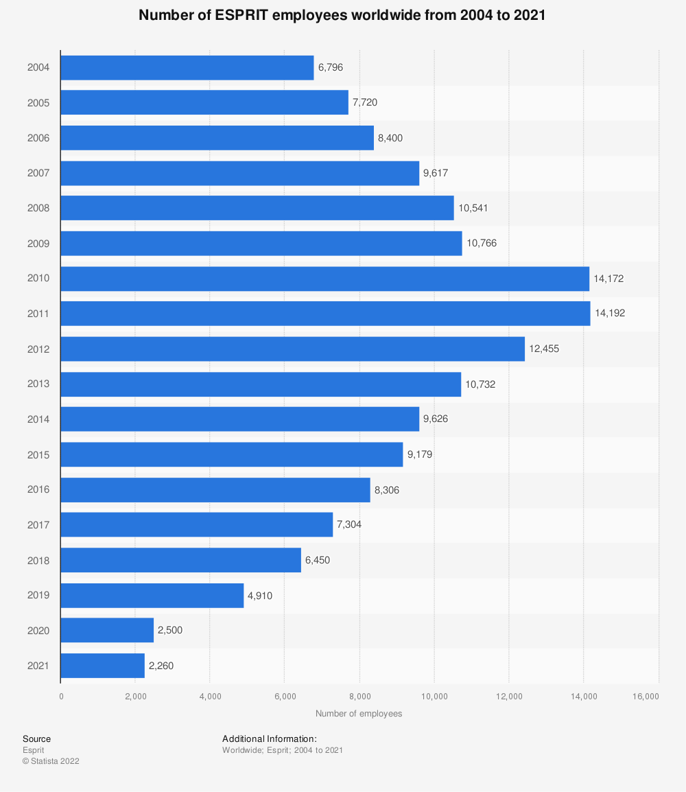 Statistic: Number of ESPRIT employees worldwide from 2004 to 2019* | Statista