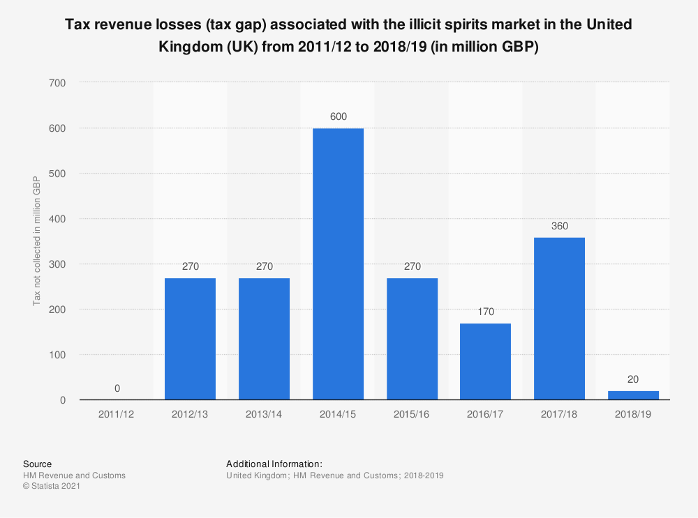 Statistic: Tax revenue losses (tax gap) associated with the illicit spirits market in the United Kingdom (UK) from 2011/12 to 2017/18 (in million GBP)  | Statista