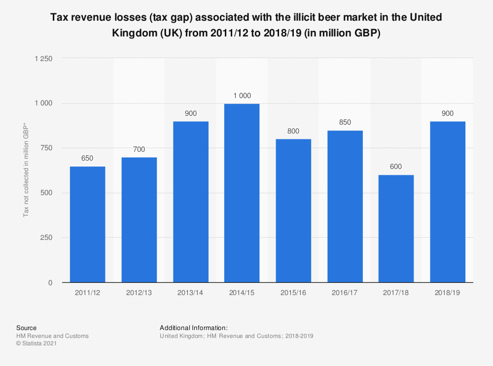 Statistic: Tax revenue losses (tax gap) associated with the illicit beer market in the United Kingdom (UK) from 2011/12 to 2016/17 (in million GBP) | Statista