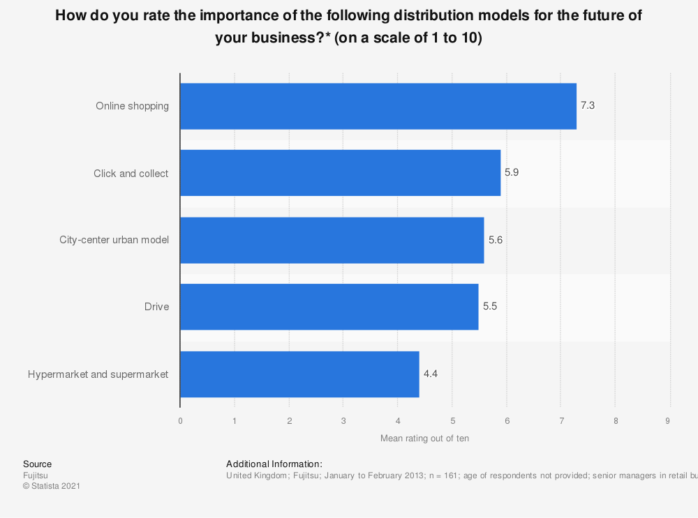 Statistic: How do you rate the importance of the following distribution models for the future of your business?* (on a scale of 1 to 10) | Statista