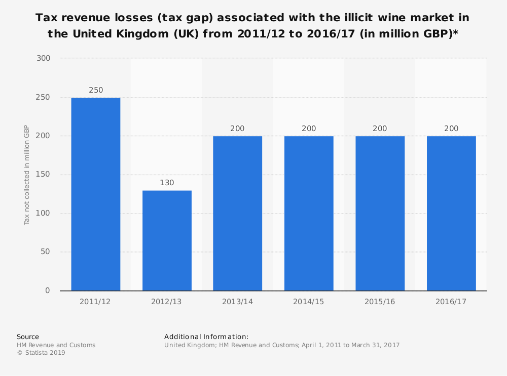 Statistic: Tax revenue losses (tax gap) associated with the illicit wine market in the United Kingdom (UK) from 2011/12 to 2016/17 (in million GBP)*   Statista