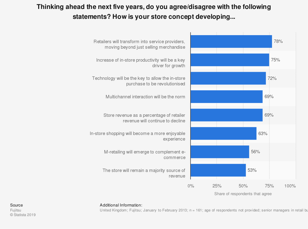 Statistic: Thinking ahead the next five years, do you agree/disagree with the following statements? How is your store concept developing...  | Statista