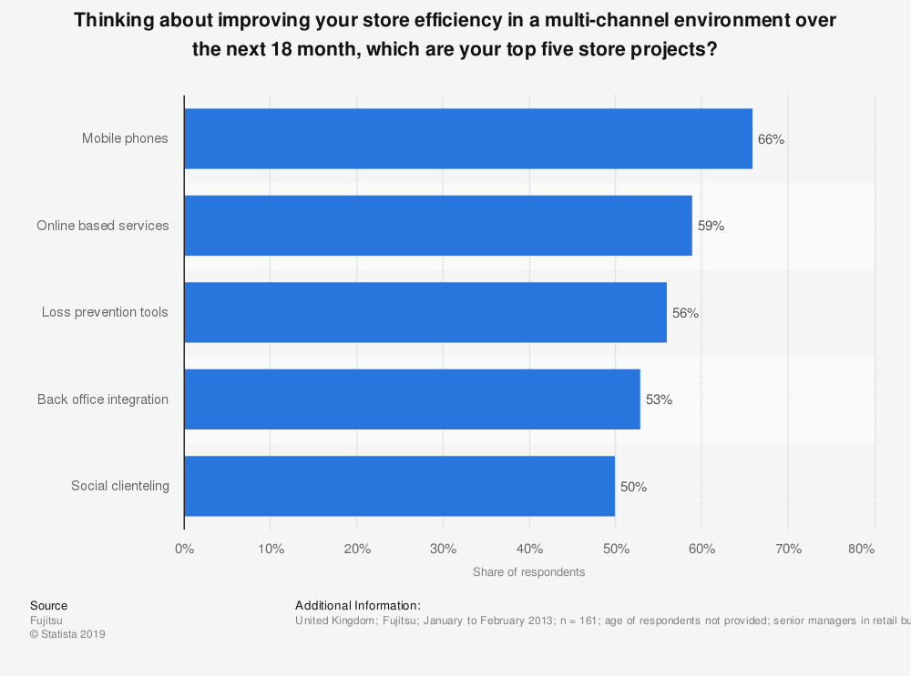 Statistic: Thinking about improving your store efficiency in a multi-channel environment over the next 18 month, which are your top five store projects? | Statista