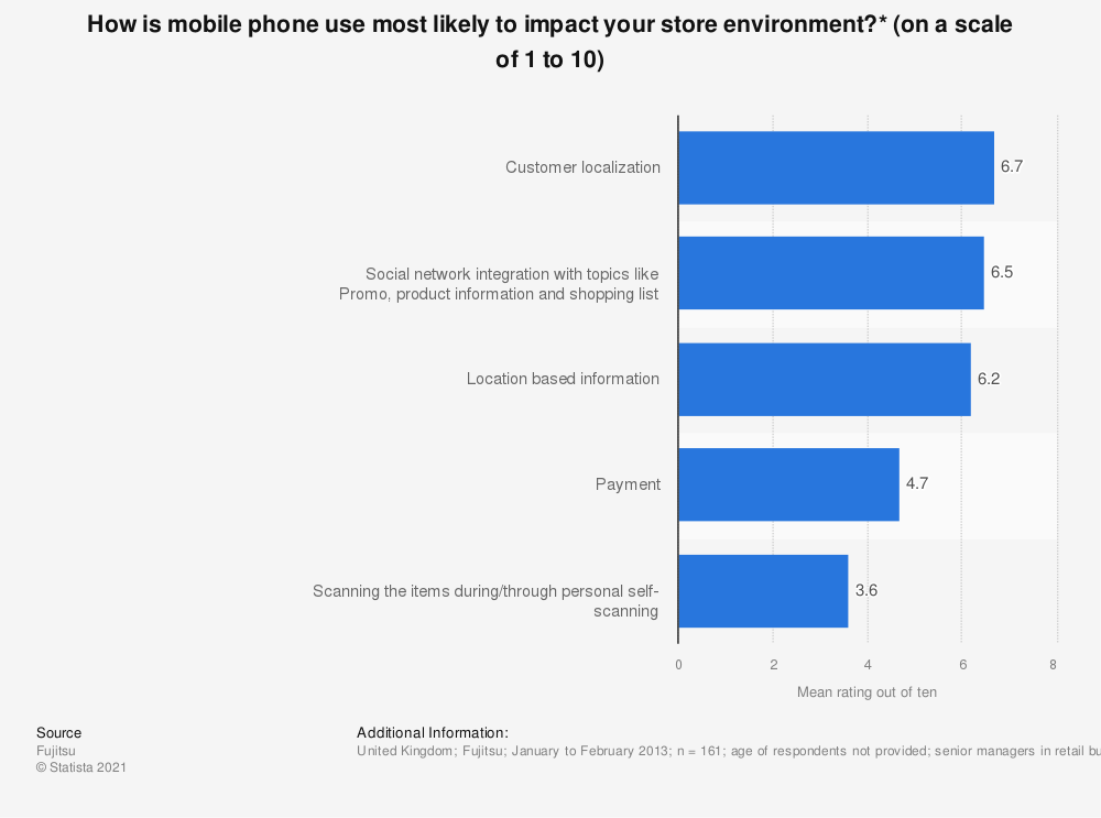 Statistic: How is mobile phone use most likely to impact your store environment?* (on a scale of 1 to 10) | Statista