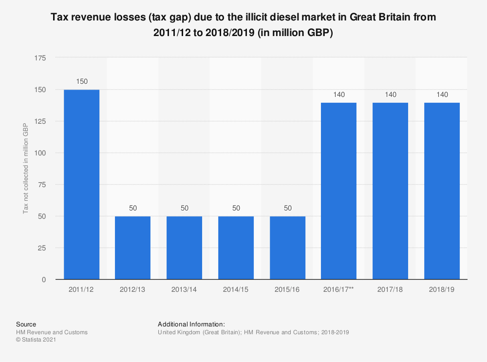Statistic: Tax revenue losses (tax gap) due to the illicit diesel market in Great Britain from 2011/12 to 2017/2018 (in million GBP) | Statista