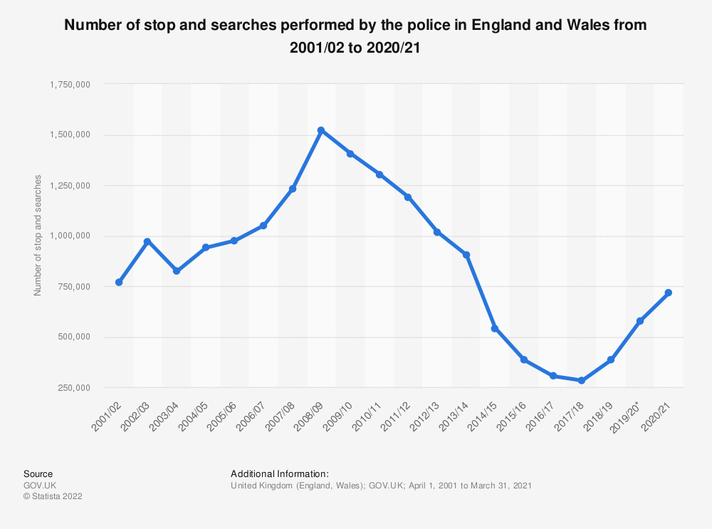 Statistic: Police stop and searches in England and Wales under section 1 of PACE* from 2002/03 to 2019/20 | Statista
