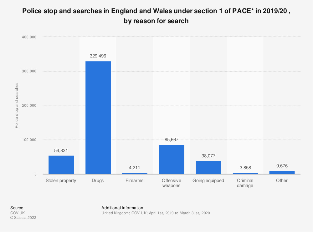 Statistic: Police stop and searches in England and Wales under section 1 of PACE* in 2017/18 , by reason for search | Statista