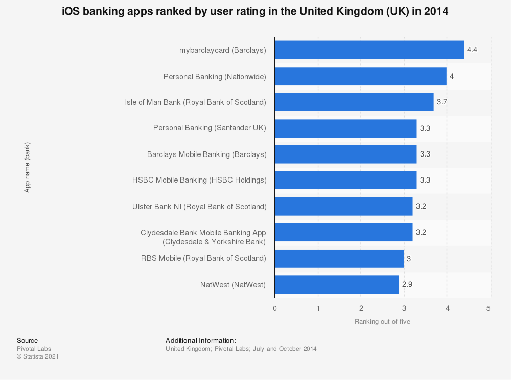 Statistic: iOS banking apps ranked by user rating in the United Kingdom (UK) in 2014 | Statista