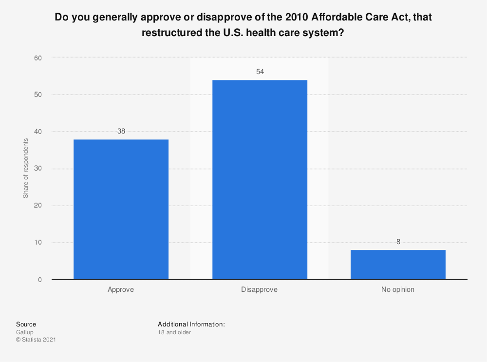 Statistic: Do you generally approve or disapprove of the 2010 Affordable Care Act, that restructured the U.S. health care system? | Statista