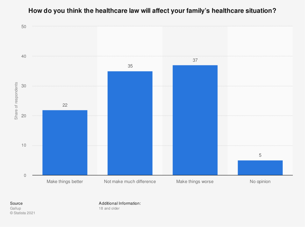 Statistic: How do you think the healthcare law will affect your family's healthcare situation? | Statista