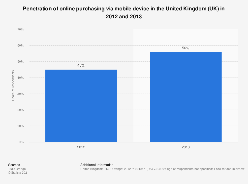 Statistic: Penetration of online purchasing via mobile device in the United Kingdom (UK) in 2012 and 2013 | Statista