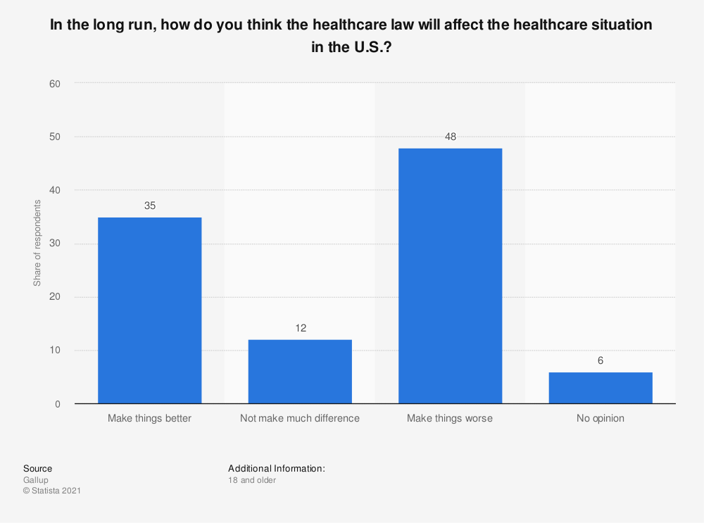 Statistic: In the long run, how do you think the healthcare law will affect the healthcare situation in the U.S.? | Statista