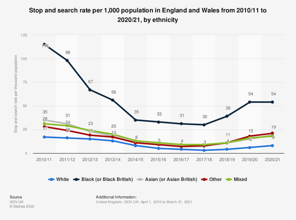 Statistic: Police stop and searches* in England and Wales from 2015 to 2018, by ethnicity** as a percentage of all stop and searches | Statista